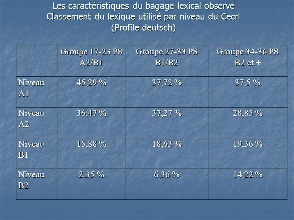 Groupe 17-23 PS A2/B1 Groupe 27-33 PS B1/B2 Groupe 34-36 PS B2 et + Niveau A1 45,29 % 37,72 % 37,5 % Niveau A2 36,47 % 37,27 % 28,85 % Niveau B1 15,88 % 18,63 % 19,36 % Niveau B2 2,35 % 6,36 % 14,22 % Les caractéristiques du bagage lexical observé Classement du lexique utilisé par niveau du Cecrl (Profile deutsch)