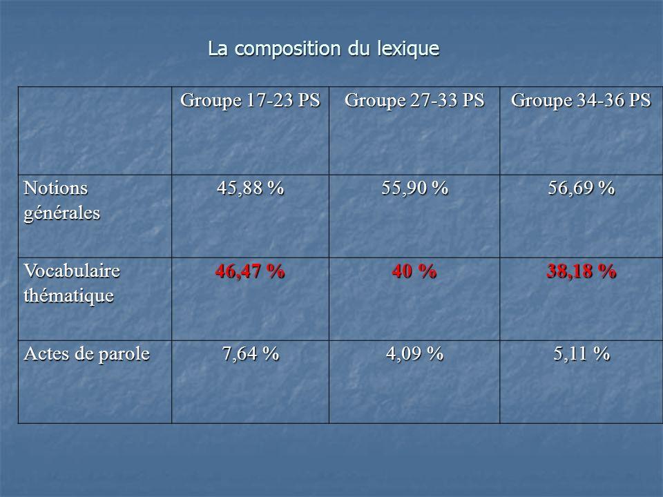 Groupe 17-23 PS Groupe 27-33 PS Groupe 34-36 PS Notions générales 45,88 % 55,90 % 56,69 % Vocabulaire thématique 46,47 % 40 % 38,18 % Actes de parole 7,64 % 4,09 % 5,11 % La composition du lexique
