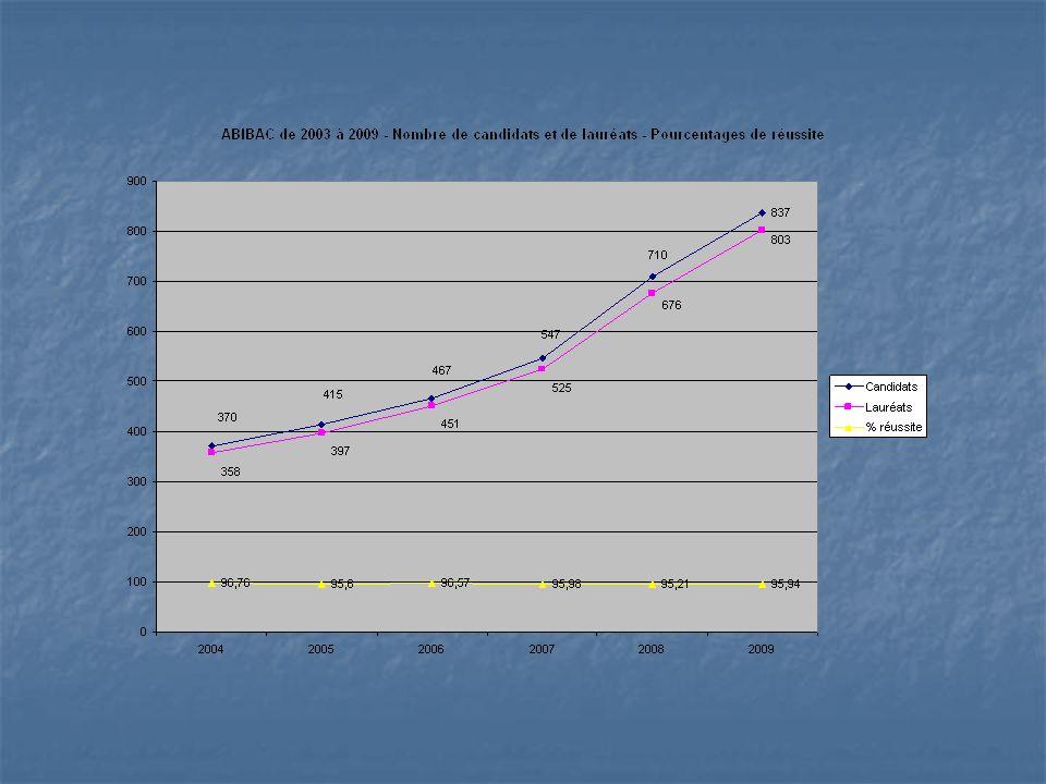 Pourcentage délèves germanistes en collège, Legt et LP Comparaison de 2002 à 2009
