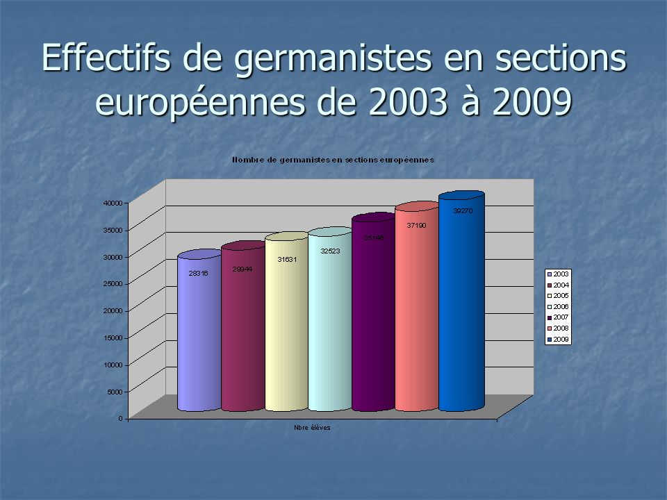 Les résultats obtenus par les élèves des sections bilangues (51,5% des 18 168 germanistes de 3 ème évalués) Année 2009 AllemandSocleAnglaisSocle A113%(31%)11%(29%) A261%(51%)85%(67%)53%(53%)82%(71%) B124%(16%)29%(18%)