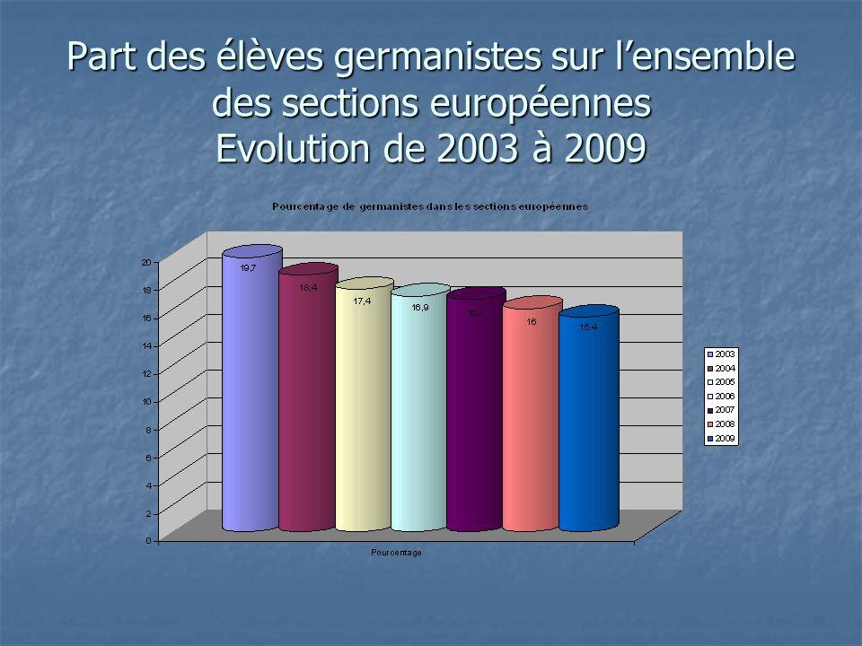 Part des élèves germanistes sur lensemble des sections européennes Evolution de 2003 à 2009