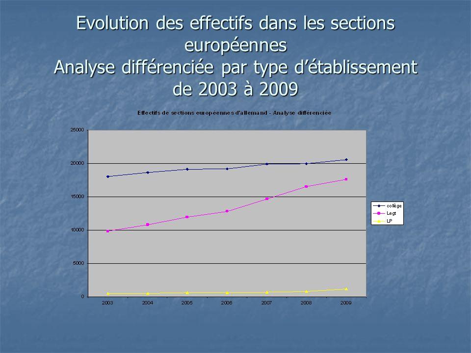Evolution des effectifs dans les sections européennes Analyse différenciée par type détablissement de 2003 à 2009