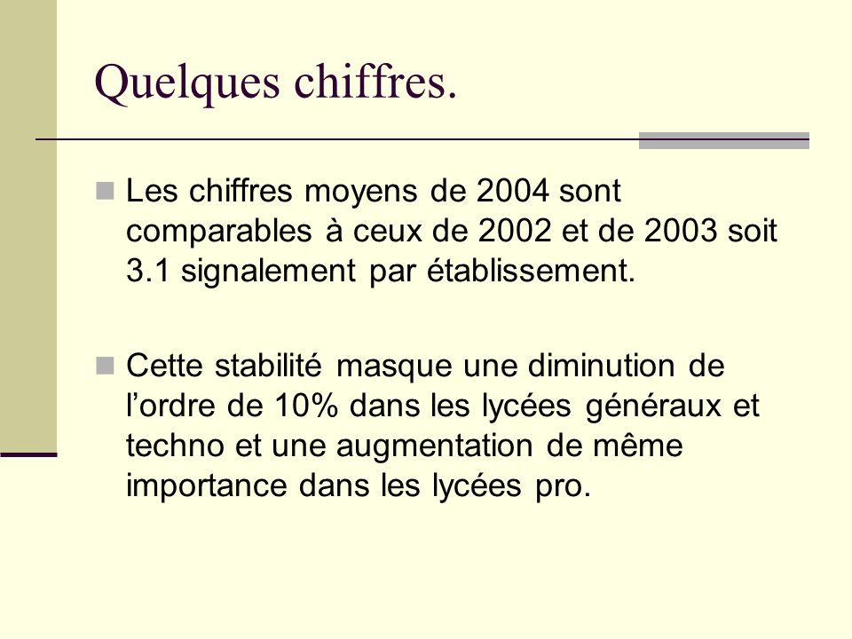 Quelques chiffres. Les chiffres moyens de 2004 sont comparables à ceux de 2002 et de 2003 soit 3.1 signalement par établissement. Cette stabilité masq