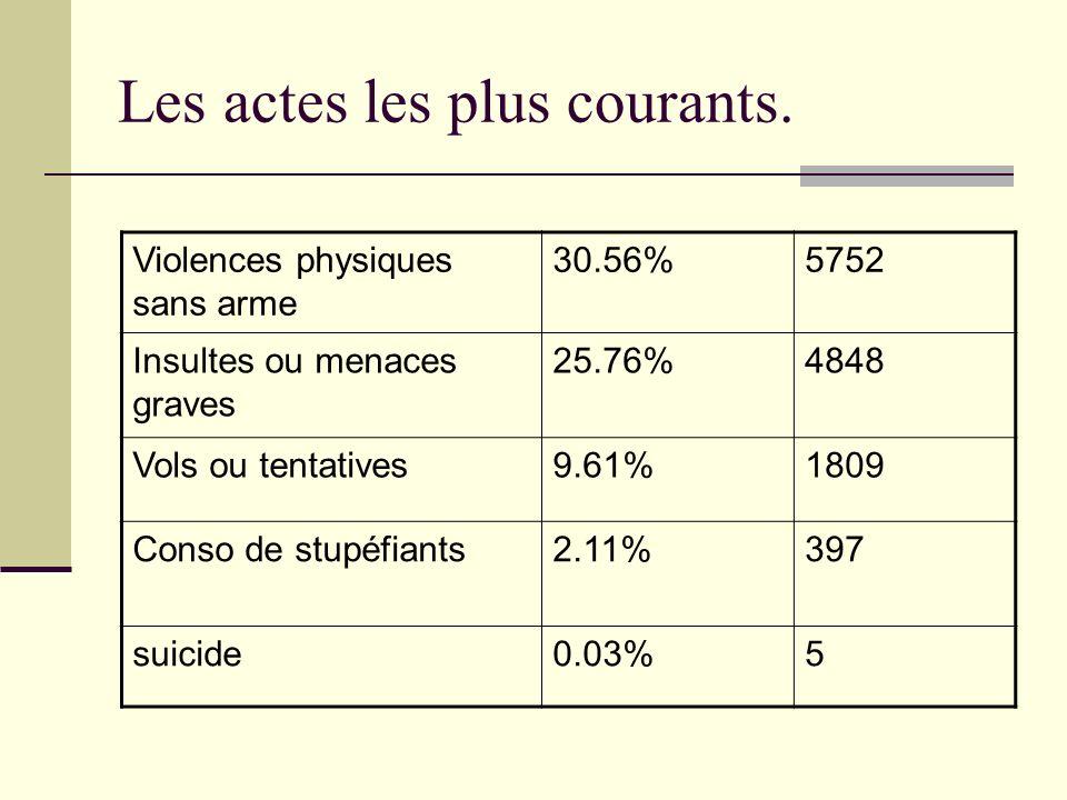 Les actes les plus courants. Violences physiques sans arme 30.56%5752 Insultes ou menaces graves 25.76%4848 Vols ou tentatives9.61%1809 Conso de stupé