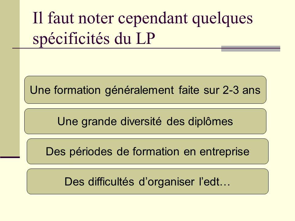 Il faut noter cependant quelques spécificités du LP Une formation généralement faite sur 2-3 ans Une grande diversité des diplômes Des périodes de for