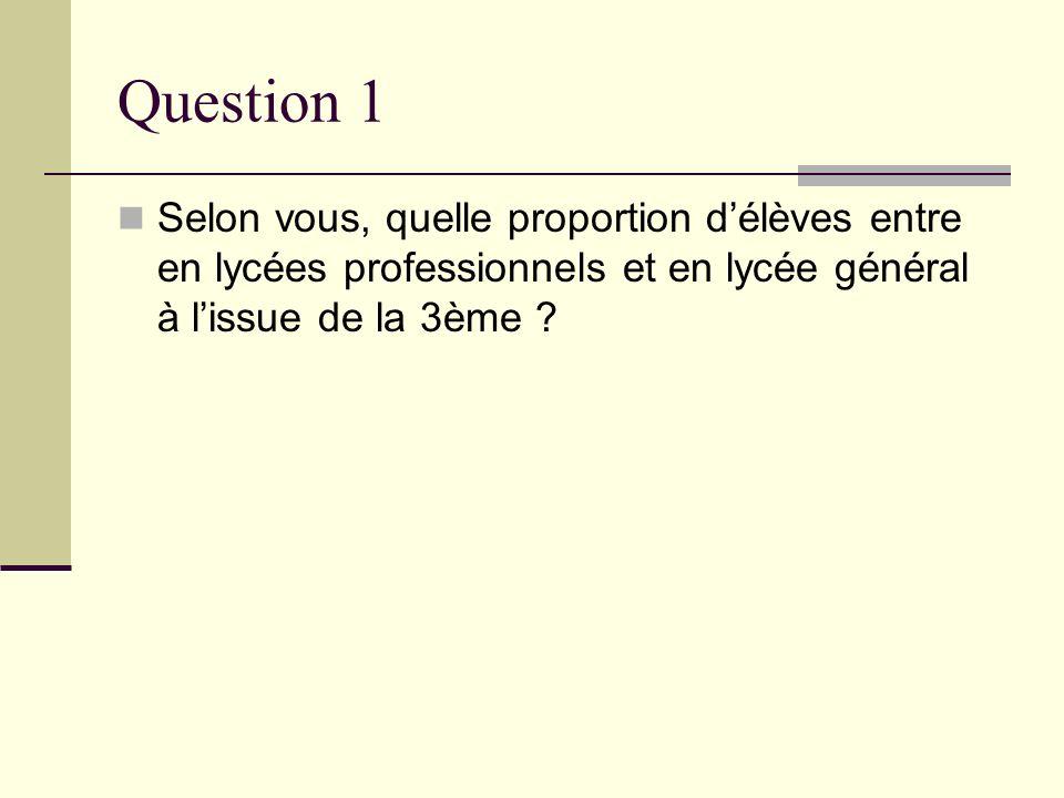 Question 2 La répartition peut se concevoir dans 3 orientations possibles, lesquelles et dans quelle proportion .