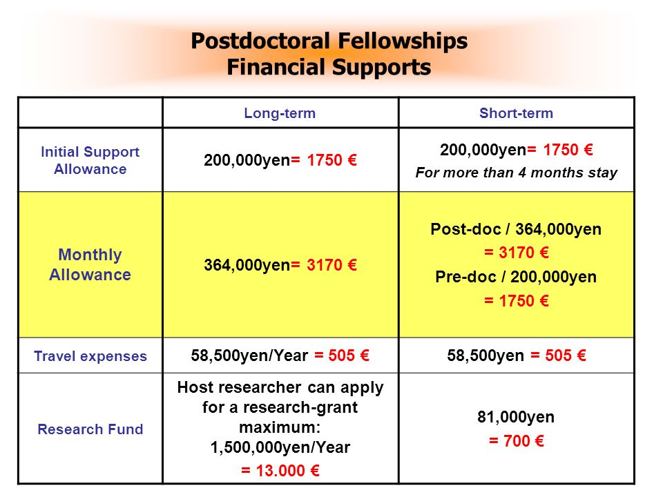 13 Postdoctoral Fellowships Financial Supports A round - trip air ticket Insurance For Injury, Sickness medical expenses Support for Japanese Language Class (For long-term fellow) Period: Within the tenure of the fellowship.