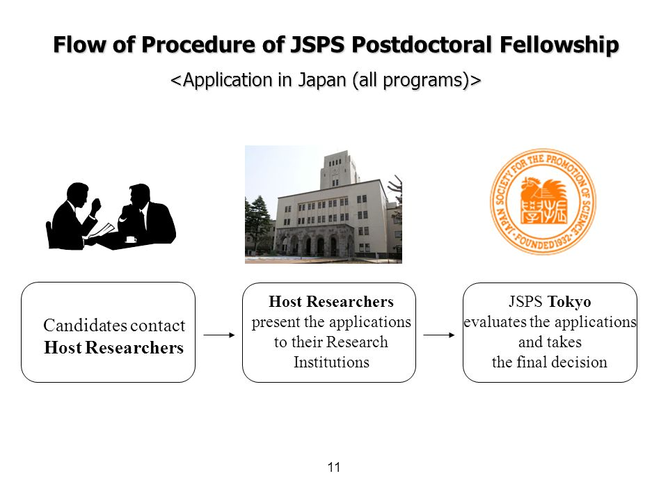 11 Flow of Procedure of JSPS Postdoctoral Fellowship Host Researchers present the applications to their Research Institutions JSPS Tokyo evaluates the