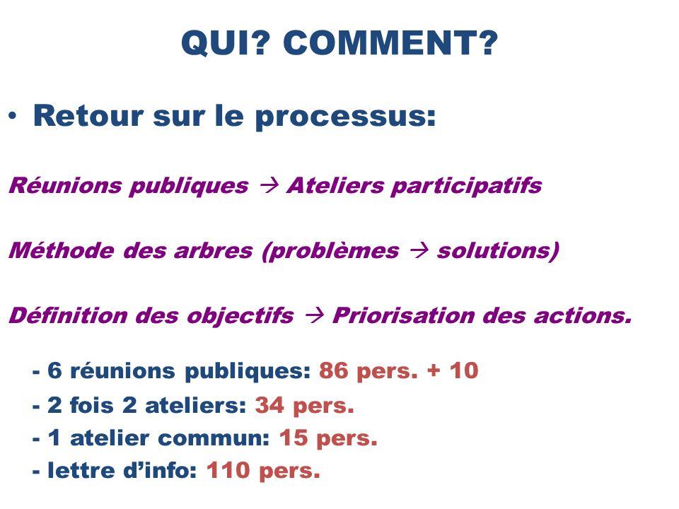 Retour sur le processus: Réunions publiques Ateliers participatifs Méthode des arbres (problèmes solutions) Définition des objectifs Priorisation des actions.