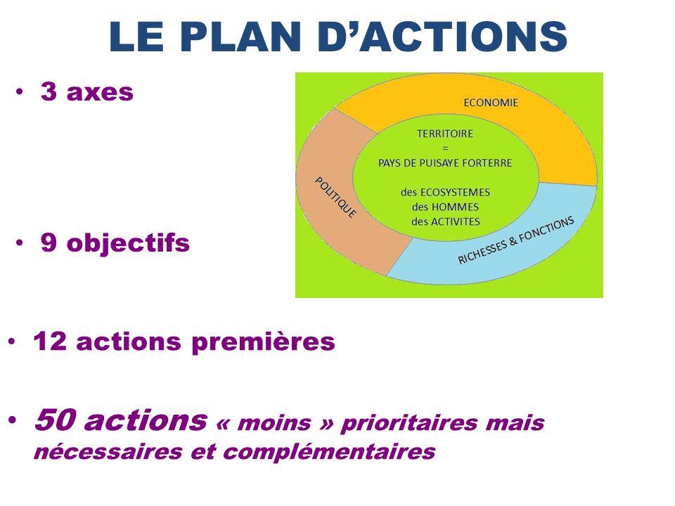 3 axes 9 objectifs LE PLAN DACTIONS 12 actions premières 50 actions « moins » prioritaires mais nécessaires et complémentaires