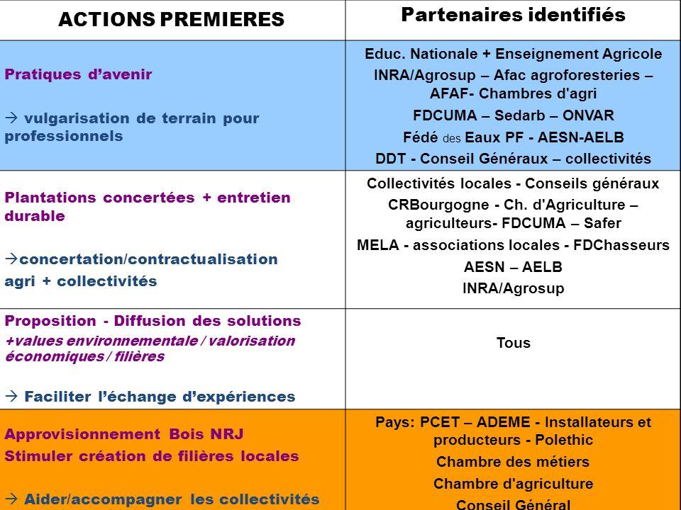 ACTIONS PREMIERES Partenaires identifiés Pratiques davenir vulgarisation de terrain pour professionnels Educ. Nationale + Enseignement Agricole INRA/A