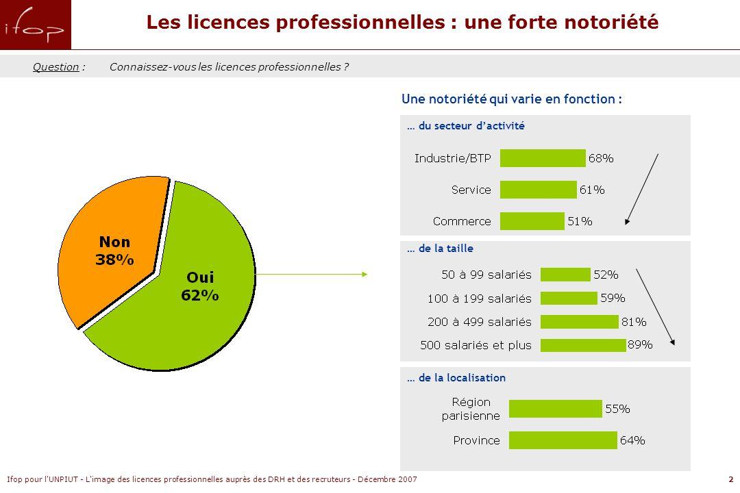 Ifop pour l UNPIUT - L image des licences professionnelles auprès des DRH et des recruteurs - Décembre 20073 Une formation dispensée dabord dans les universités mais aussi dans les IUT Question :Selon vous, les licences professionnelles sont-elles dispensées dans… Base : personnes ayant connaissance des licences professionnelles, soit 62% de léchantillon