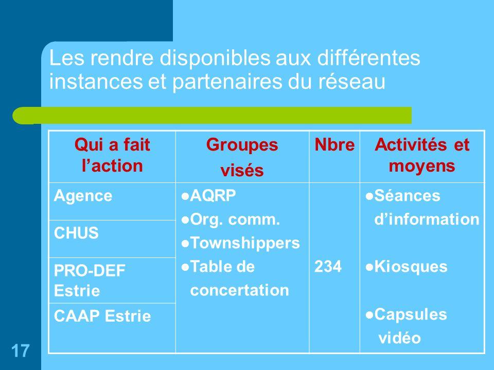 17 Les rendre disponibles aux différentes instances et partenaires du réseau Qui a fait laction Groupes visés NbreActivités et moyens Agence AQRP Org.