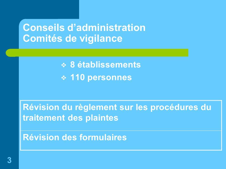 3 Conseils dadministration Comités de vigilance 8 établissements 110 personnes Révision du règlement sur les procédures du traitement des plaintes Révision des formulaires