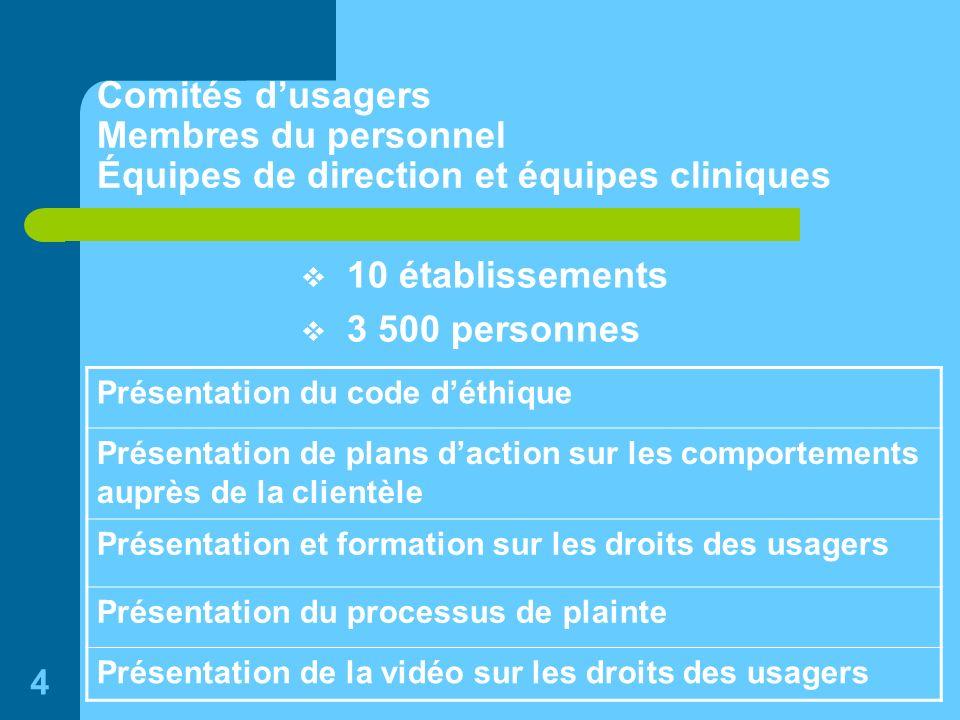 4 Comités dusagers Membres du personnel Équipes de direction et équipes cliniques 10 établissements 3 500 personnes Présentation du code déthique Prés