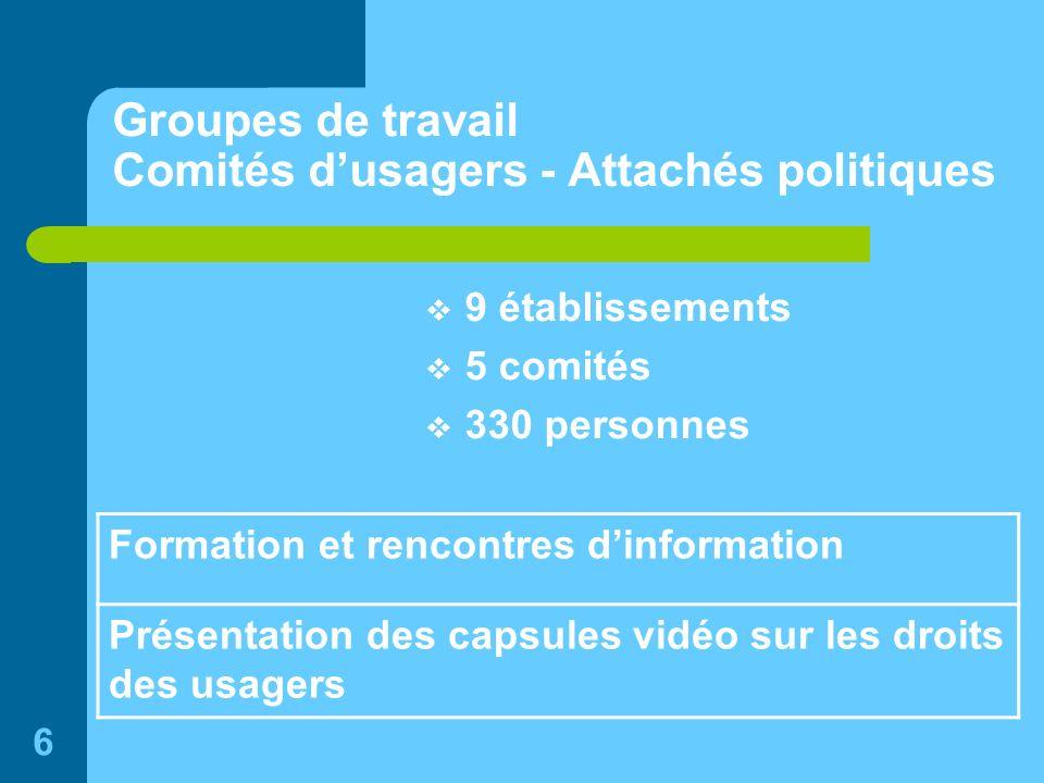6 Groupes de travail Comités dusagers - Attachés politiques 9 établissements 5 comités 330 personnes Formation et rencontres dinformation Présentation