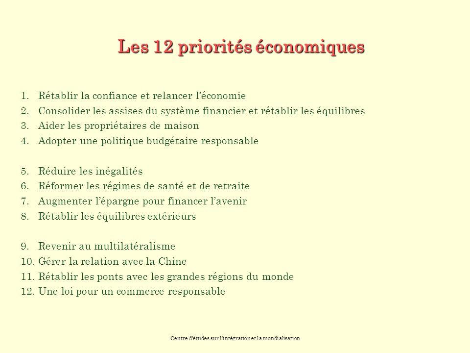 Centre détudes sur lintégration et la mondialisation Les 12 priorités économiques 1.Rétablir la confiance et relancer léconomie 2.Consolider les assises du système financier et rétablir les équilibres 3.Aider les propriétaires de maison 4.Adopter une politique budgétaire responsable 5.Réduire les inégalités 6.Réformer les régimes de santé et de retraite 7.Augmenter lépargne pour financer lavenir 8.Rétablir les équilibres extérieurs 9.Revenir au multilatéralisme 10.Gérer la relation avec la Chine 11.Rétablir les ponts avec les grandes régions du monde 12.Une loi pour un commerce responsable