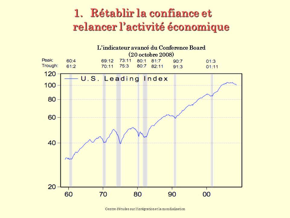Centre détudes sur lintégration et la mondialisation 1.Rétablir la confiance et relancer lactivité économique Lindicateur avancé du Conference Board (20 octobre 2008)