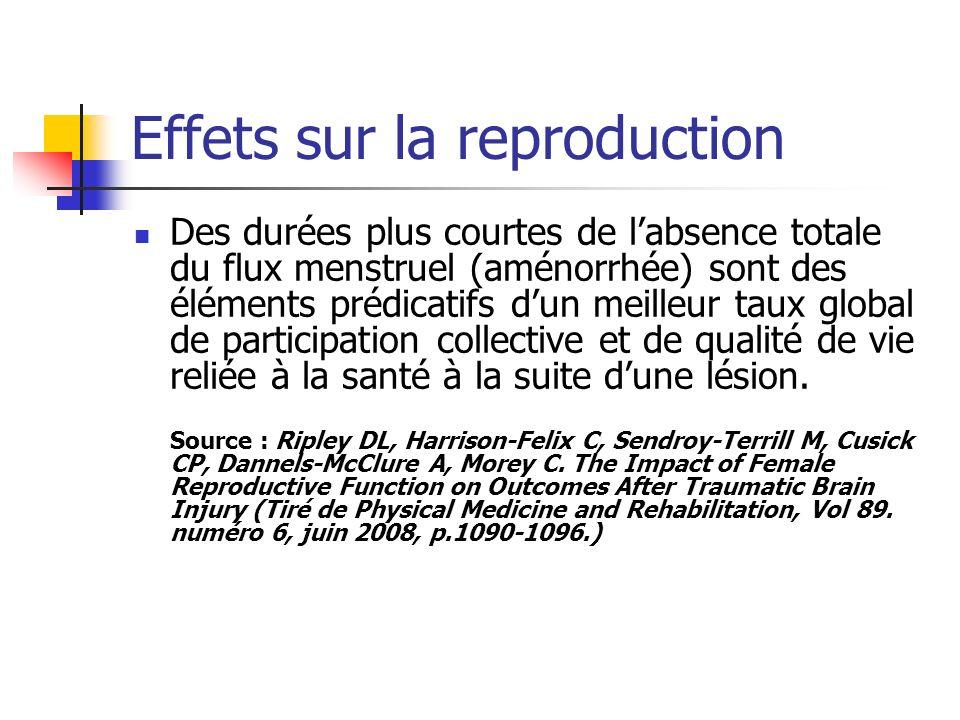 Effets sur la reproduction Des durées plus courtes de labsence totale du flux menstruel (aménorrhée) sont des éléments prédicatifs dun meilleur taux global de participation collective et de qualité de vie reliée à la santé à la suite dune lésion.