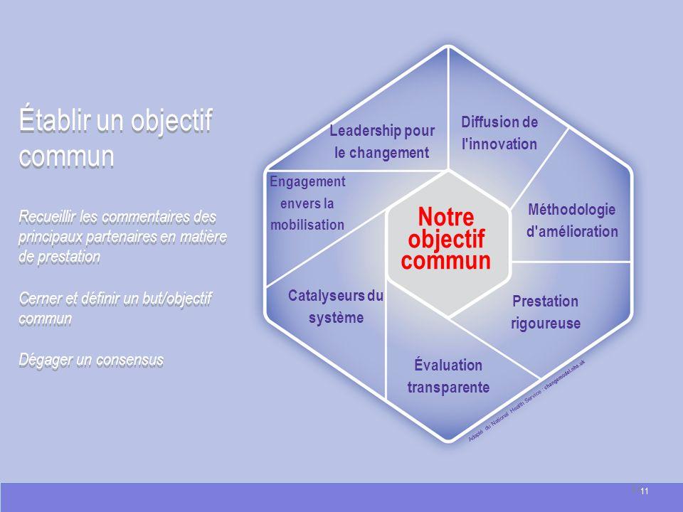 Adapté du National Health Service : changemodel.nhs.uk Notre objectif commun Établir un objectif commun Recueillir les commentaires des principaux par
