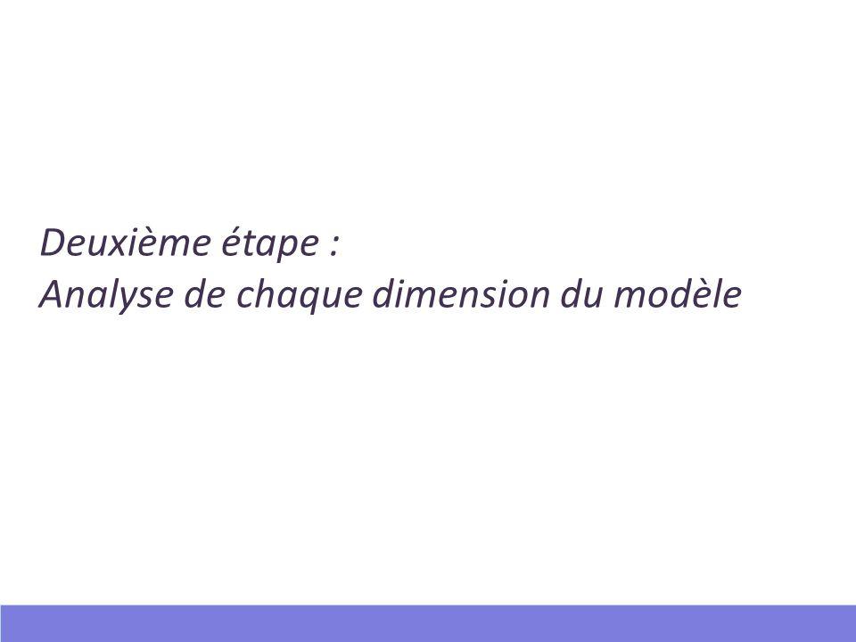 Deuxième étape : Analyse de chaque dimension du modèle 12