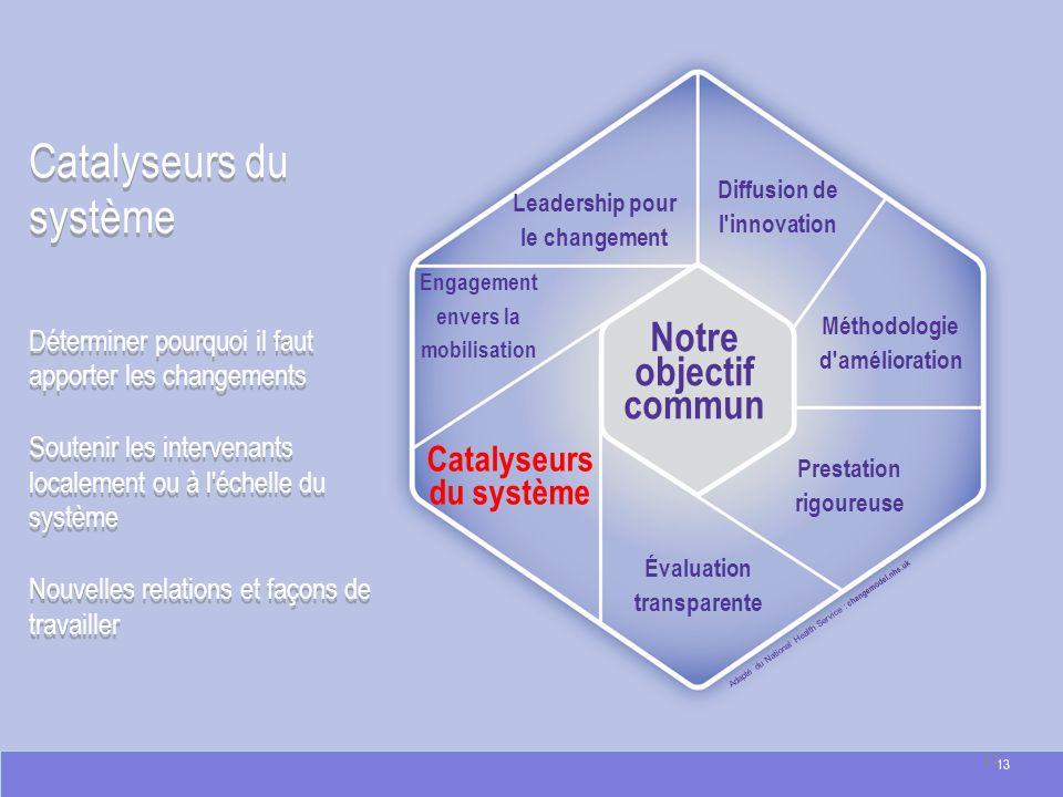 Catalyseurs du système Adapté du National Health Service : changemodel.nhs.uk Catalyseurs du système Déterminer pourquoi il faut apporter les changeme