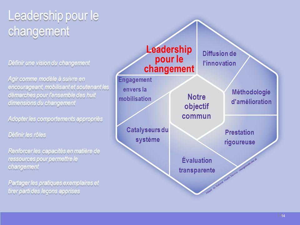 Leadership pour le changement Adapté du National Health Service : changemodel.nhs.uk Leadership pour le changement Définir une vision du changement Ag