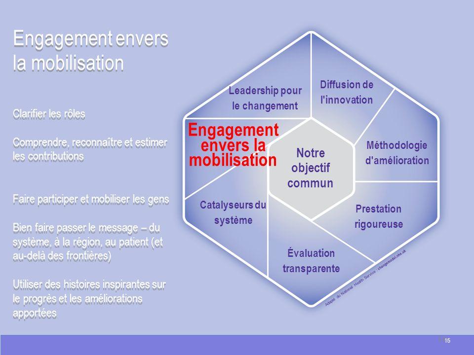 Engagement envers la mobilisation Adapté du National Health Service : changemodel.nhs.uk Engagement envers la mobilisation Clarifier les rôles Compren