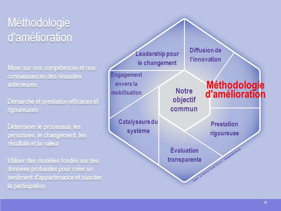 Méthodologie d'amélioration Adapté du National Health Service : changemodel.nhs.uk Méthodologie d'amélioration Miser sur nos compétences et nos connai