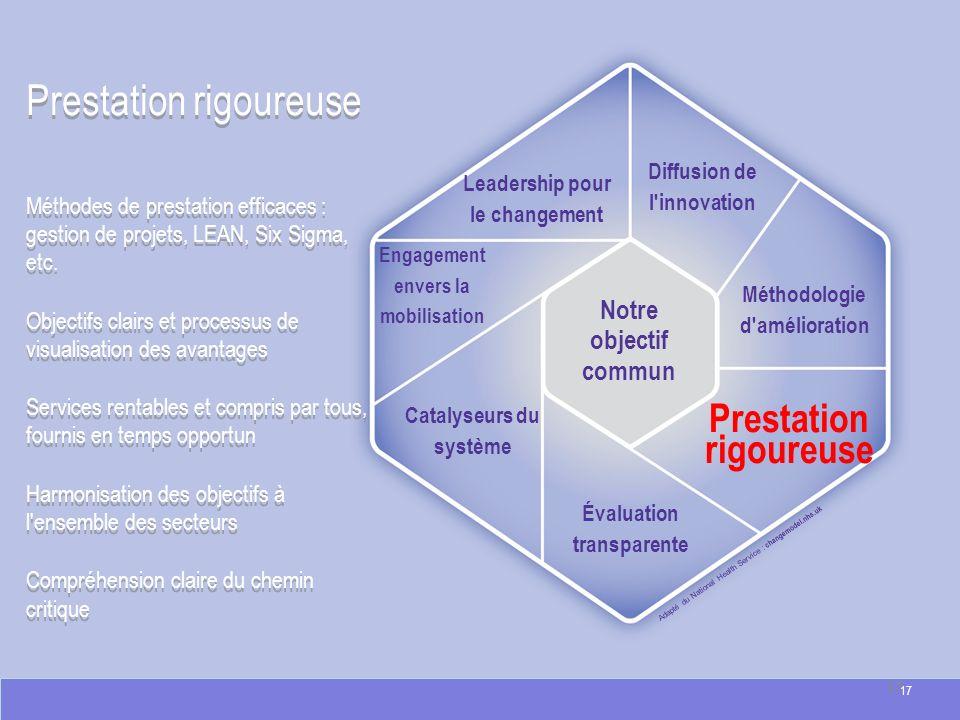 Prestation rigoureuse Adapté du National Health Service : changemodel.nhs.uk Prestation rigoureuse Méthodes de prestation efficaces : gestion de proje