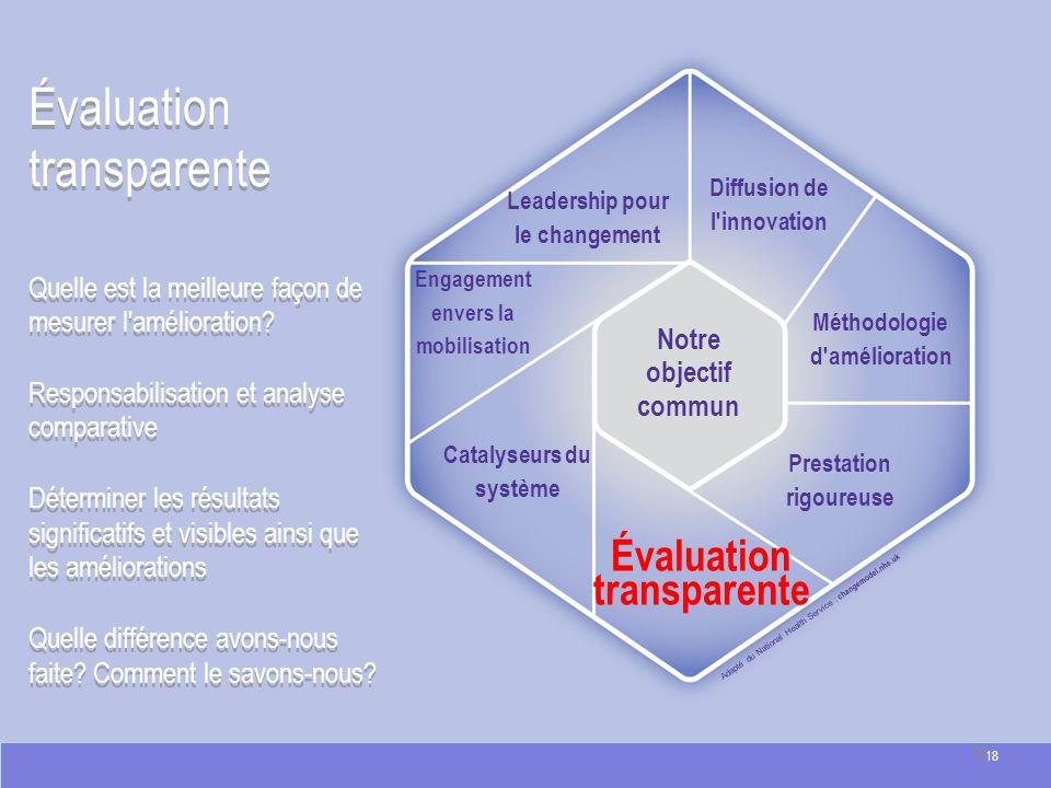 Évaluation transparente Adapté du National Health Service : changemodel.nhs.uk Évaluation transparente Quelle est la meilleure façon de mesurer l'amél