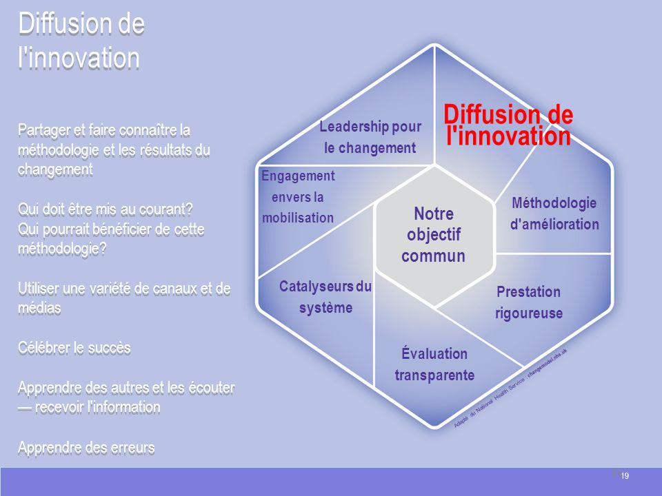 Diffusion de l'innovation Adapté du National Health Service : changemodel.nhs.uk Diffusion de l'innovation Partager et faire connaître la méthodologie