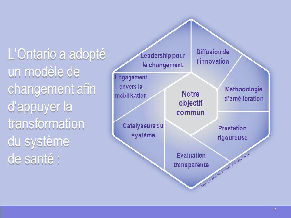 Leadership pour le changement Diffusion de l'innovation Méthodologie d'amélioration Prestation rigoureuse Évaluation transparente Catalyseurs du systè