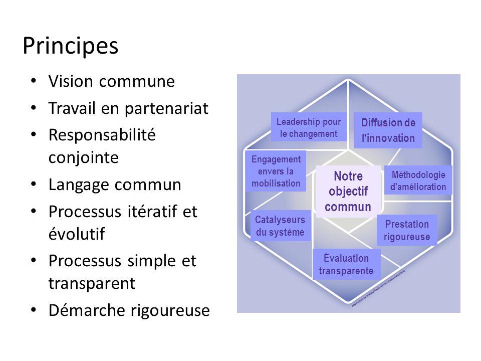 Principes Vision commune Travail en partenariat Responsabilité conjointe Langage commun Processus itératif et évolutif Processus simple et transparent