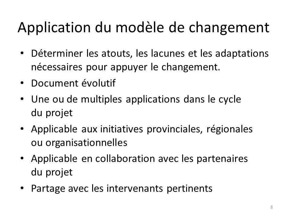Application du modèle de changement Déterminer les atouts, les lacunes et les adaptations nécessaires pour appuyer le changement. Document évolutif Un