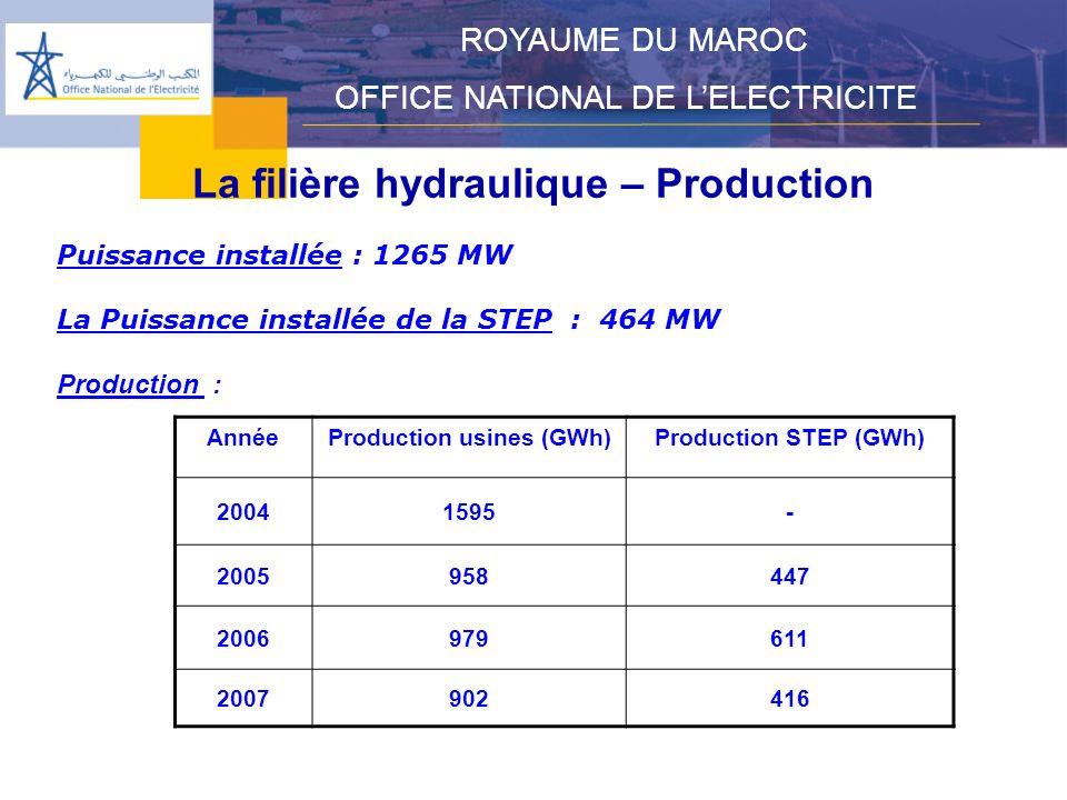 La filière hydraulique – Production ROYAUME DU MAROC OFFICE NATIONAL DE LELECTRICITE Puissance installée : 1265 MW La Puissance installée de la STEP : 464 MW Production : AnnéeProduction usines (GWh)Production STEP (GWh) 20041595- 2005958447 2006979611 2007902416