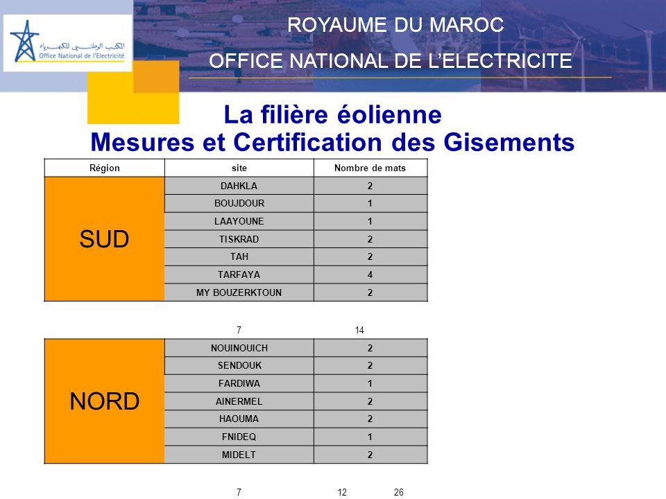 La filière éolienne Mesures et Certification des Gisements ROYAUME DU MAROC OFFICE NATIONAL DE LELECTRICITE RégionsiteNombre de mats SUD DAHKLA2 BOUJDOUR1 LAAYOUNE1 TISKRAD2 TAH2 TARFAYA4 MY BOUZERKTOUN2 714 NORD NOUINOUICH2 SENDOUK2 FARDIWA1 AINERMEL2 HAOUMA2 FNIDEQ1 MIDELT2 71226
