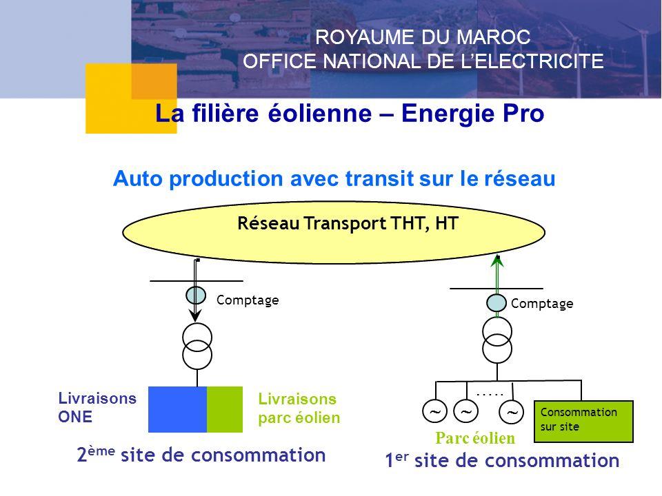 Auto production avec transit sur le réseau Réseau Transport THT, HT Comptage..