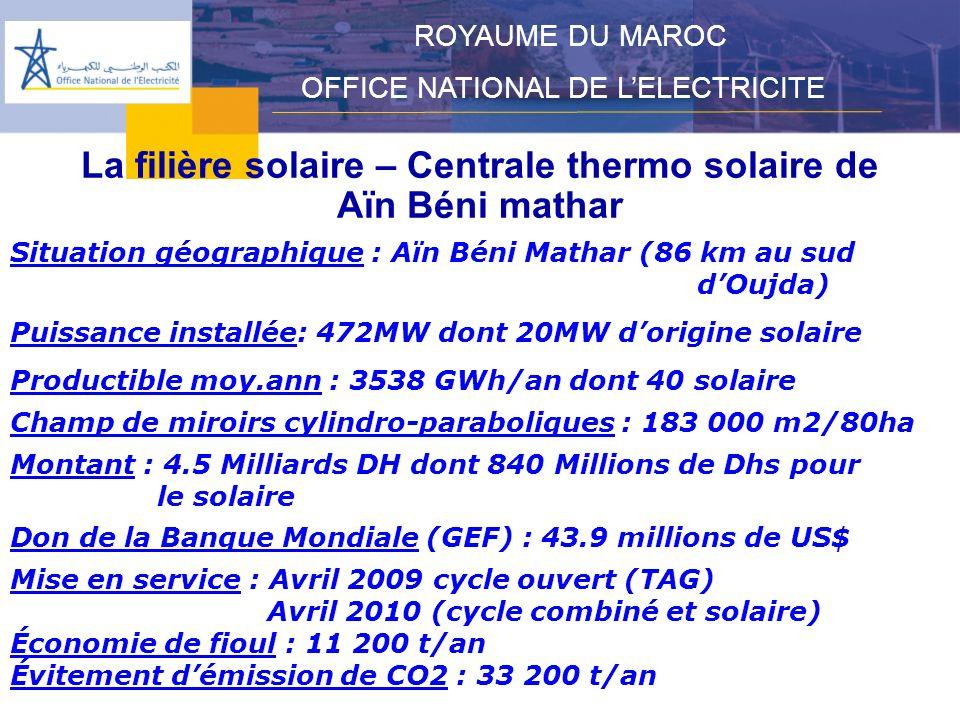 La filière éolienne – Energie Pro ROYAUME DU MAROC OFFICE NATIONAL DE LELECTRICITE Mesures daccompagnement Renforcement du réseau de transport par lONE Construction dune ligne 400 Kv double ternes Agadir Laâyoune dune longueur de 640 Km pour un coût de 1,1 milliard de Dhs.
