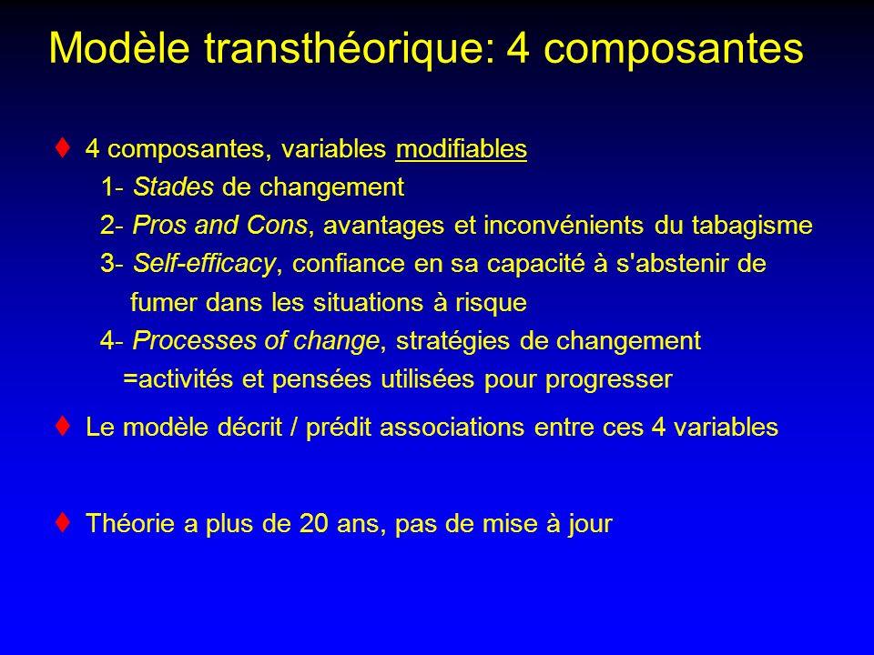 Modèle transthéorique: 4 composantes 4 composantes, variables modifiables 1- Stades de changement 2- Pros and Cons, avantages et inconvénients du taba
