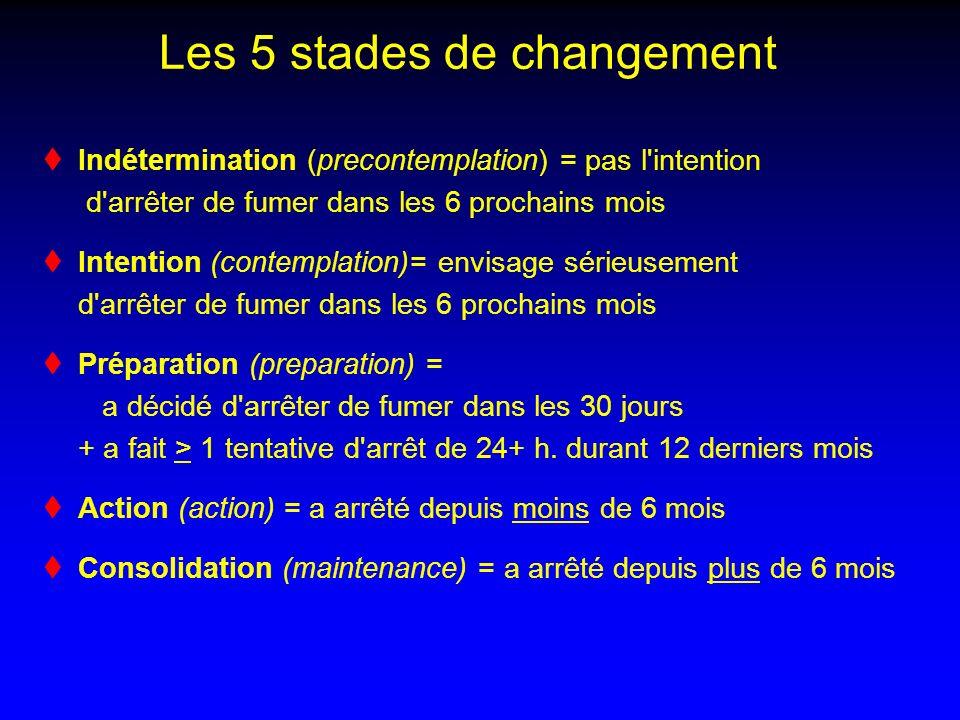 Les 5 stades de changement Indétermination (precontemplation) = pas l'intention d'arrêter de fumer dans les 6 prochains mois Intention (contemplation)