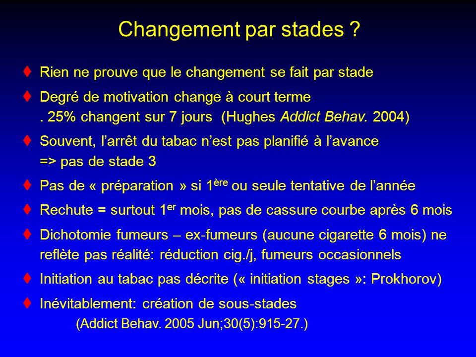 Changement par stades ? Rien ne prouve que le changement se fait par stade Degré de motivation change à court terme. 25% changent sur 7 jours (Hughes