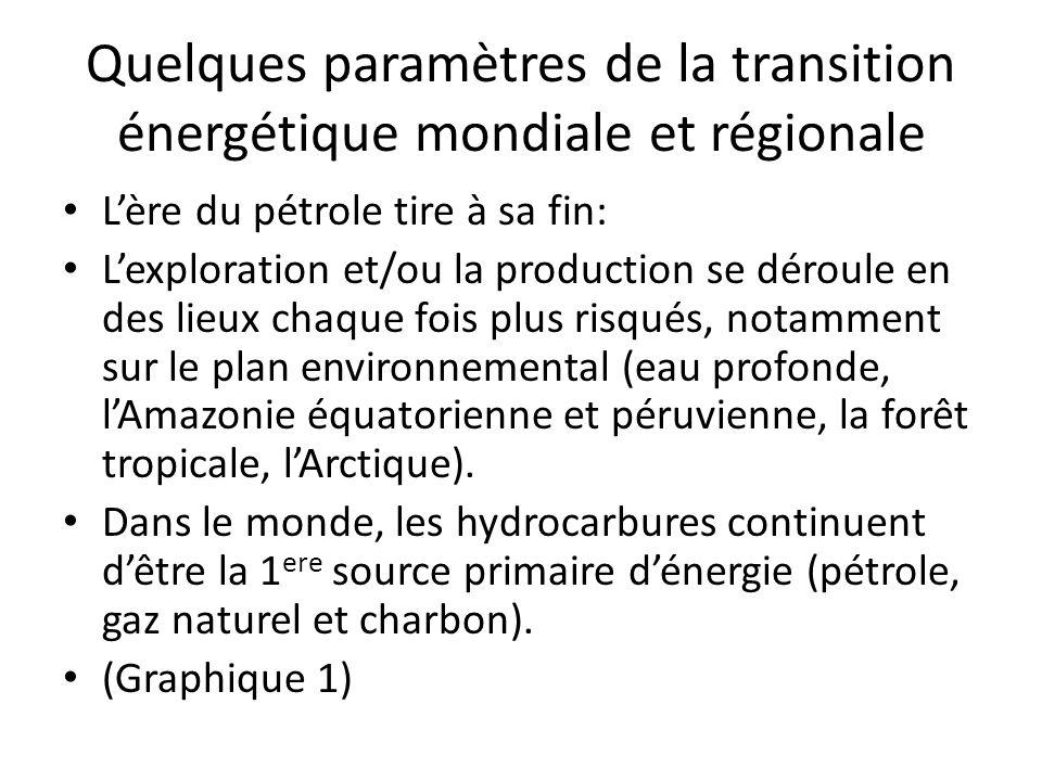 Quelques paramètres de la transition énergétique mondiale et régionale Lère du pétrole tire à sa fin: Lexploration et/ou la production se déroule en d