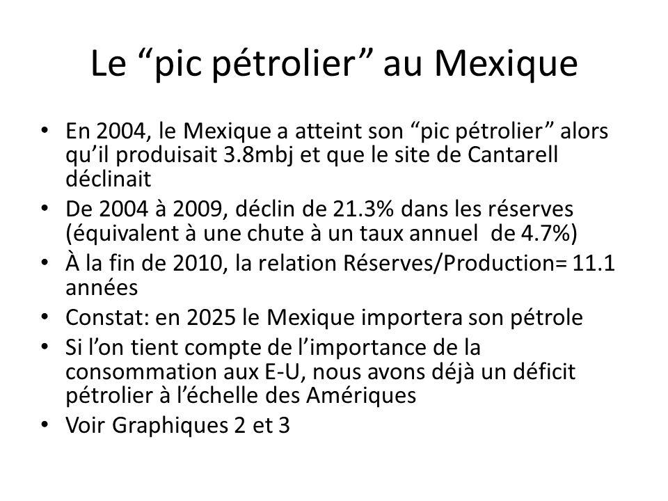 Le pic pétrolier au Mexique En 2004, le Mexique a atteint son pic pétrolier alors quil produisait 3.8mbj et que le site de Cantarell déclinait De 2004