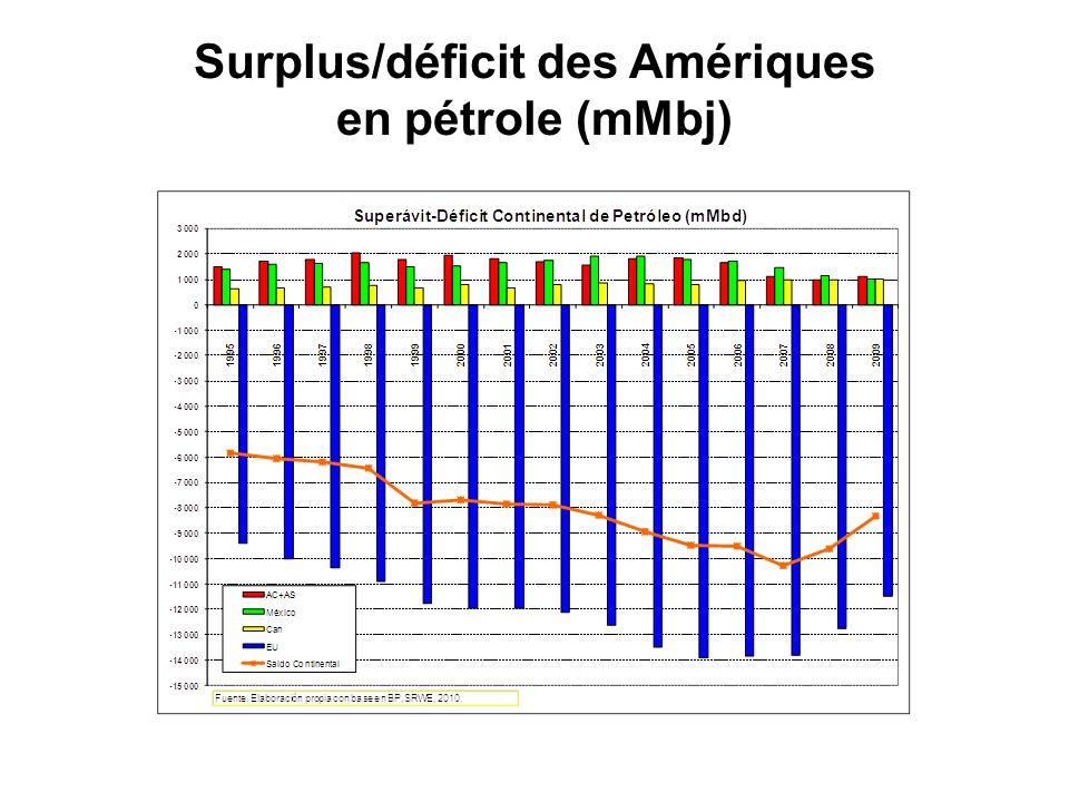 Surplus/déficit des Amériques en pétrole (mMbj)