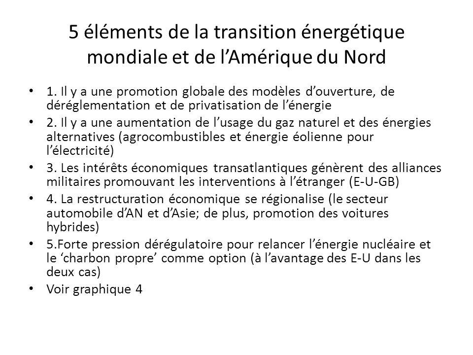 5 éléments de la transition énergétique mondiale et de lAmérique du Nord 1. Il y a une promotion globale des modèles douverture, de déréglementation e