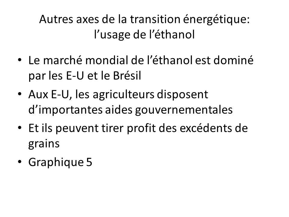 Autres axes de la transition énergétique: lusage de léthanol Le marché mondial de léthanol est dominé par les E-U et le Brésil Aux E-U, les agriculteu