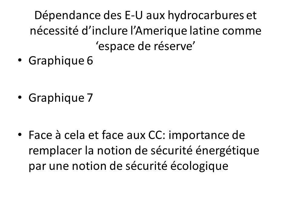 Dépendance des E-U aux hydrocarbures et nécessité dinclure lAmerique latine comme espace de réserve Graphique 6 Graphique 7 Face à cela et face aux CC