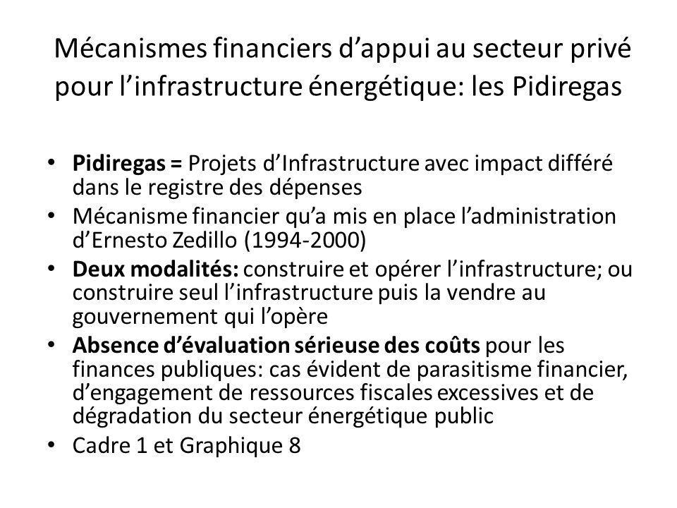 Mécanismes financiers dappui au secteur privé pour linfrastructure énergétique: les Pidiregas P idiregas = Projets dInfrastructure avec impact différé