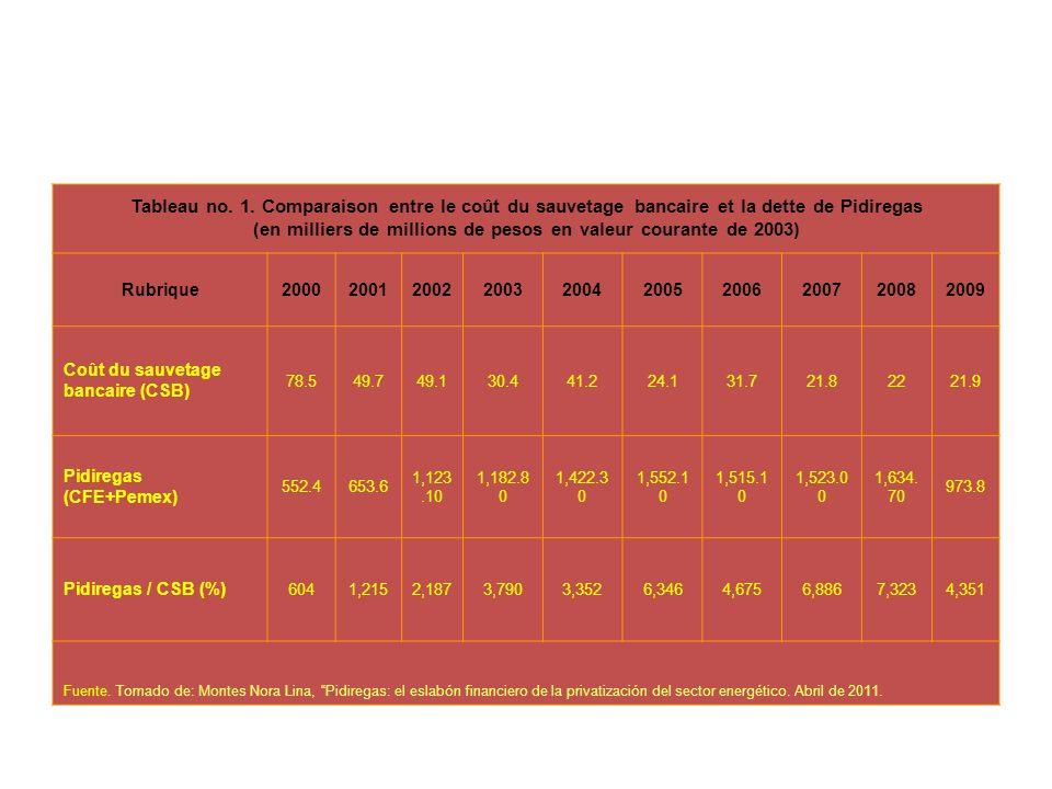 Tableau no. 1. Comparaison entre le coût du sauvetage bancaire et la dette de Pidiregas (en milliers de millions de pesos en valeur courante de 2003)
